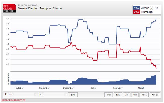 Trump vs Clinton Blowout