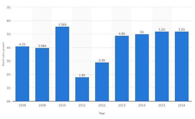 philippines retail sales