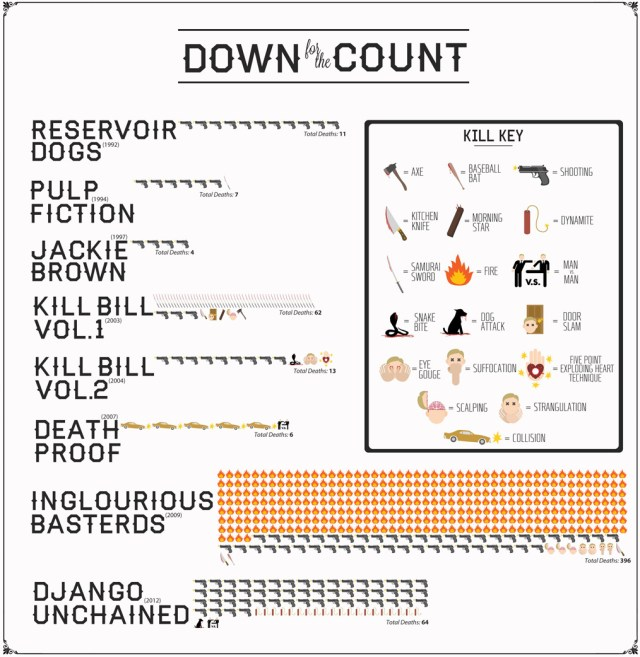 A breakdown of all the deaths in Quentin Tarantino movies