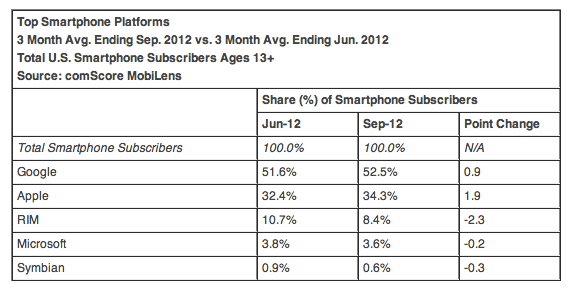 Android iOS Market Share