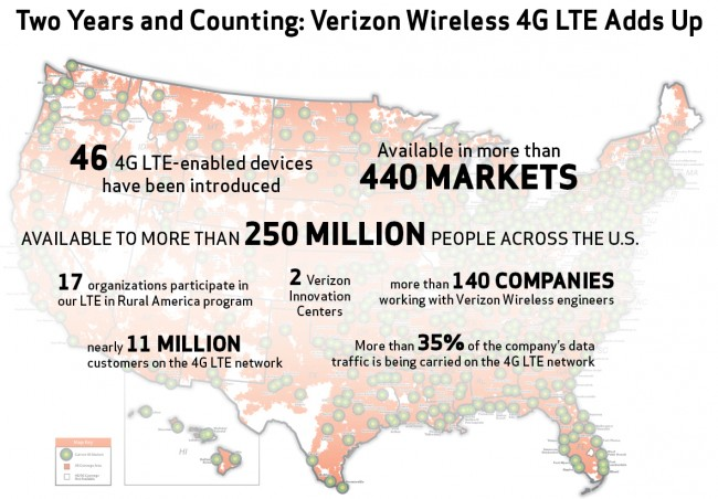 Verizon 4G LTE Network