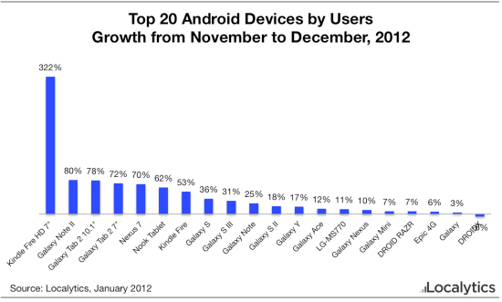 Android Tablet Usage Samsung Amazon