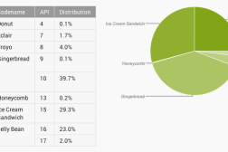 Android Distribution Numbers April 2013