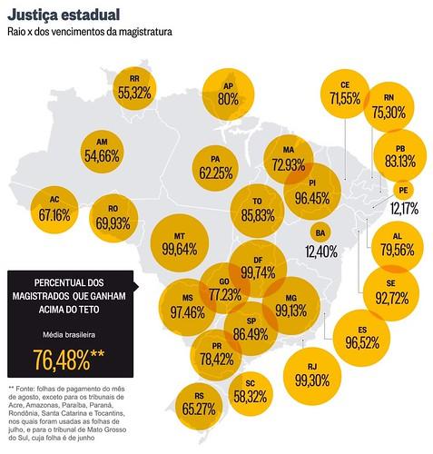 62% dos juízes do Pará ganham acima do teto constitucional de R$ 33 mil, raio-x da Justiça