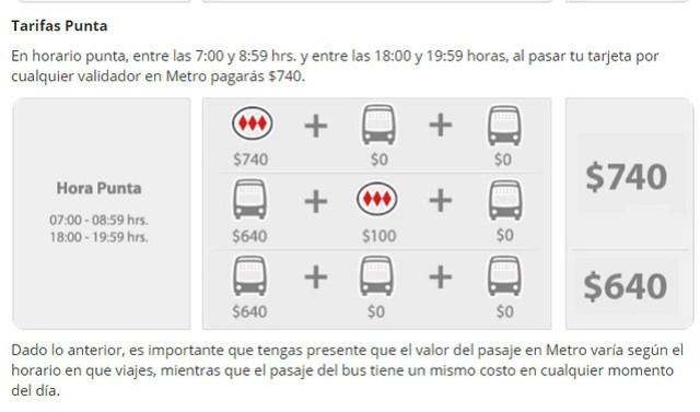 Tarifas Metro de Santiago (Hora Punta)
