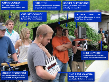Anatomy of a Film Crew - a selection of crew members, and what they do