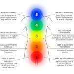 LA CORAZZA CARATTERIALE E I BLOCCHI EMOZIONALI