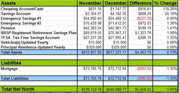 December-net-worth-update-2013