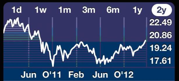Investment Chart