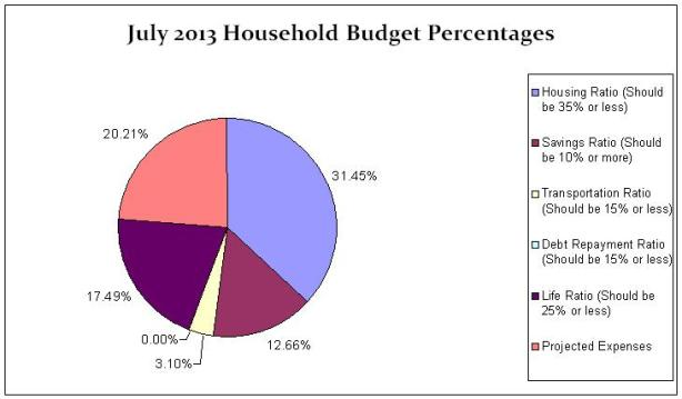 household-budget-percentages-July