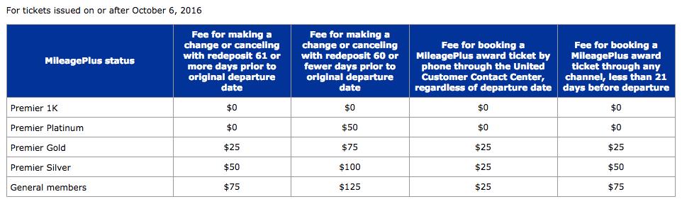 Aeroplan Change Fees Increasing Meh Canadian Kilometers
