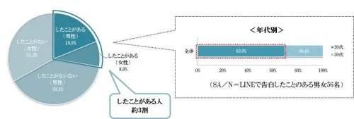 あなたは、LINEで告白したことがありますか?グラフ