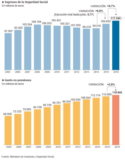 ingreso-gasto-seguridad-social
