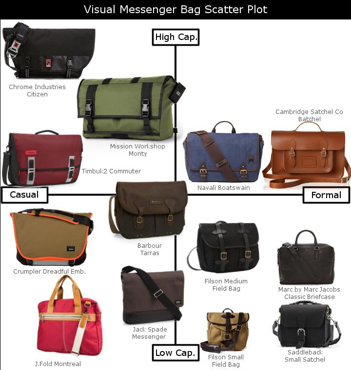 visual messenger bag guide
