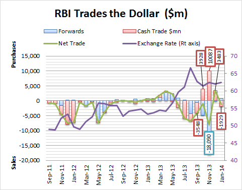 RBI Trades the Dollar