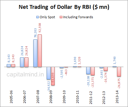 Net Trading of Dollar