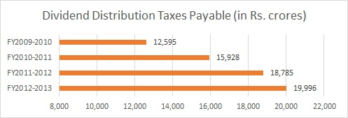 Div_Distribn_Taxes_Payable