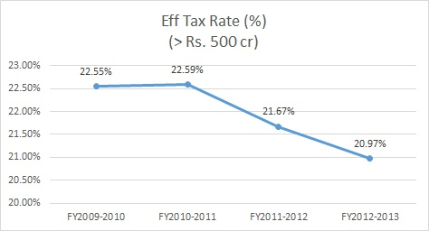 Eff_Tax_Rate_GrThan500