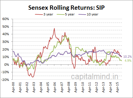 5 Year SIP return of the Sensex is below 5%