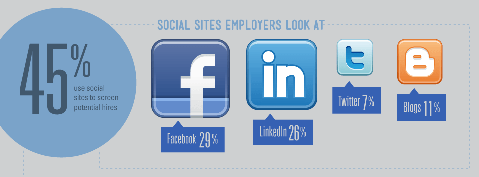 [INFOGRAPHIC] How Companies Use Social Media To Hire/Fire Employees