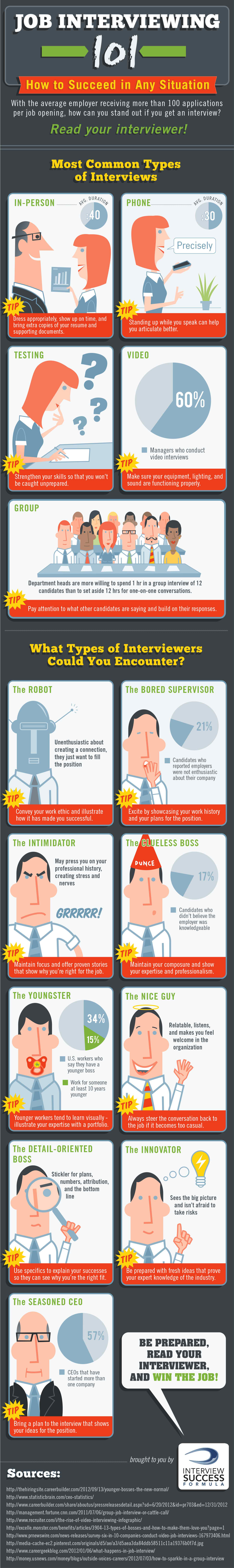 Job Interviewing 101 (Infographic)