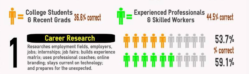 What Does the Average Job Seeker Really Know About Searching For a Job?
