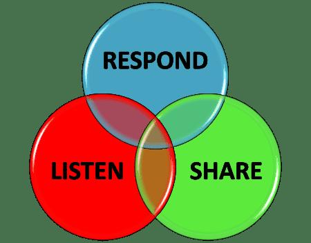 listen, share, respond