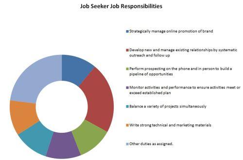 job seeker duties
