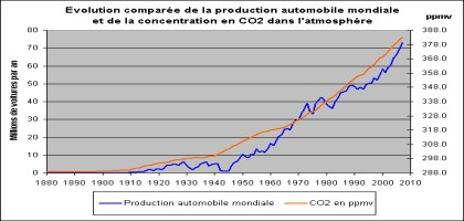 evolution-automobile-co2