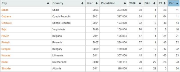 meilleures-villes-mobilite-100000