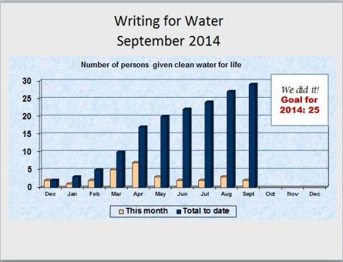chart of Writing for Water stats