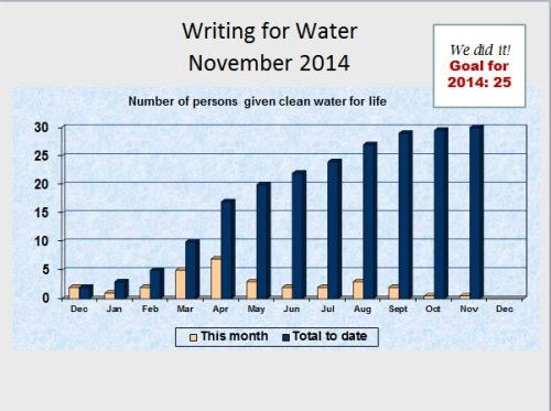 writing for water Nov 2014