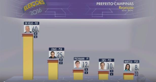 Ibope e Globo juntos para tentar manipular eleição em Campinas