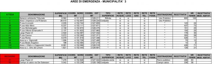 aree_emergenza_piano_2012- municipalità 3