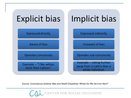 What is implicit bias?