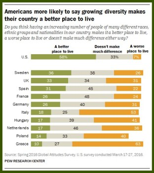 Pew Research Center poll results