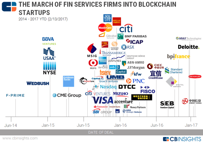 2017.02.13 Blockchain Financial Services Map v1