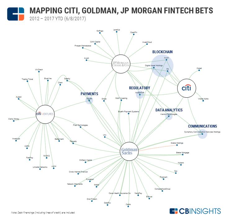 2017.06.12 Top 3 US Banks Fintech BSG