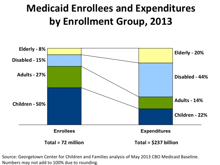 Medicaid Expenditures and Enrollment