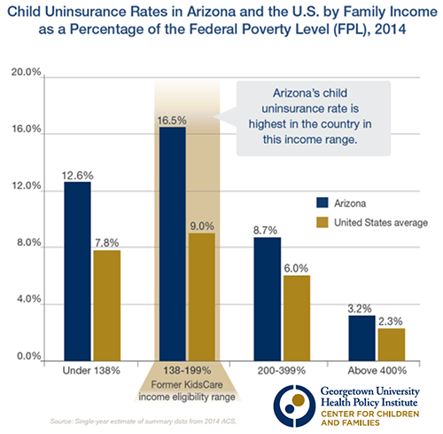 Child Uninsurance Rates by Income
