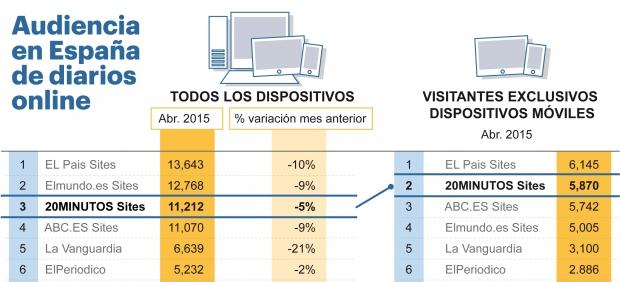 Audiencia en España(País) de diarios online