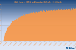 ios 6 adoption