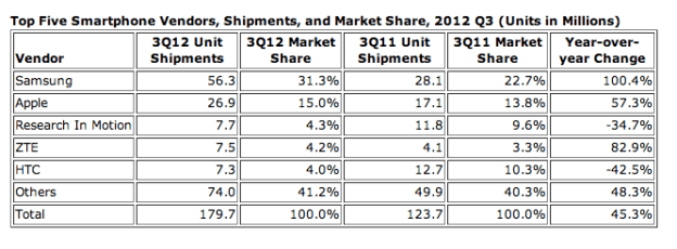 Worldwide Smartphone Shipments Q3