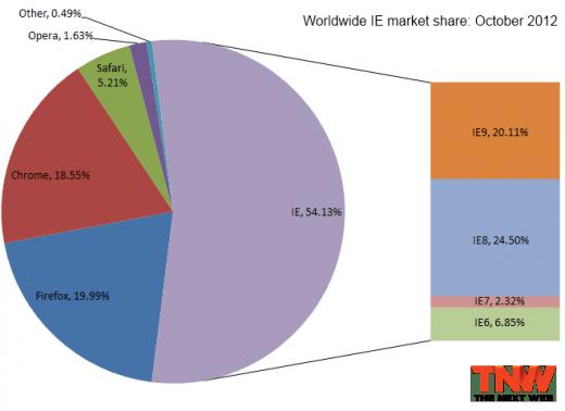 Browser Market Share October 2012