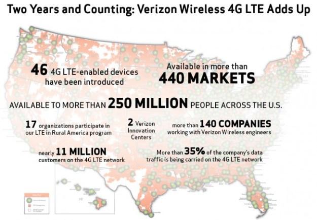 Verizon 4G LTE Network
