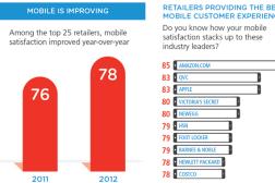 Amazon Apple Mobile Satisfaction Index