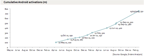 Android Activation Growth Analysis