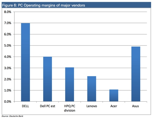 PC margins expected to sink further as vendors engage in race to the bottom