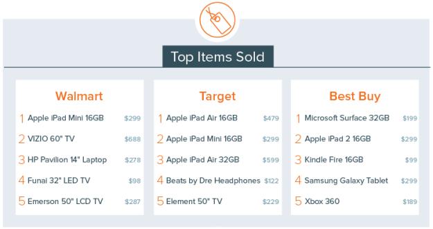 Black Friday iPad purchases