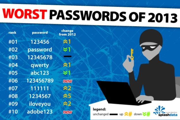 Worst Internet Log In Passwords